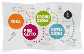 Crowdfunding Lesson n°11. Per avere successo è fondamentale la programmazione.